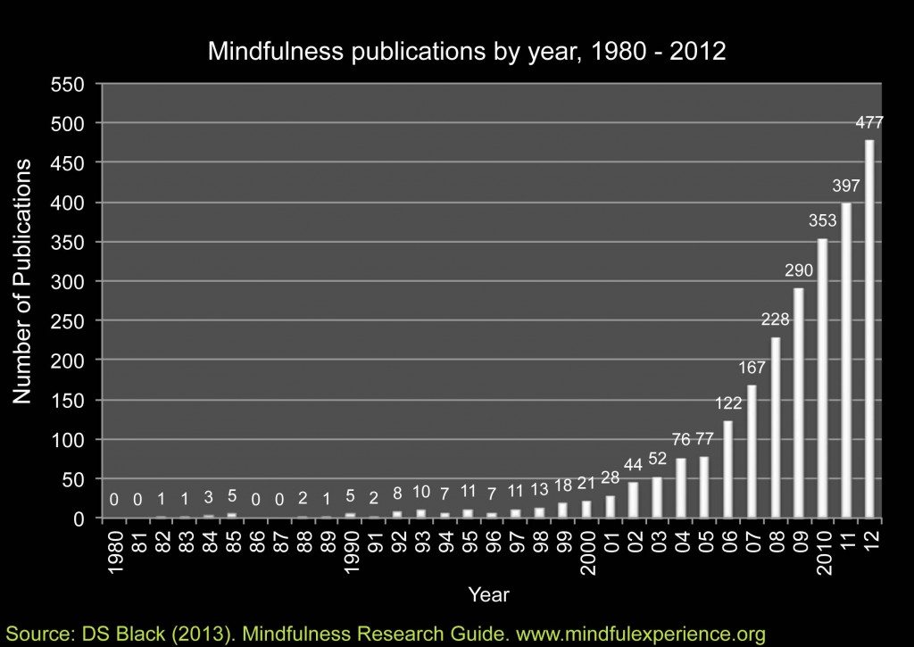 mindfulness publications by year graph