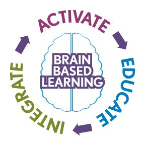Yoga Calm brain based learning