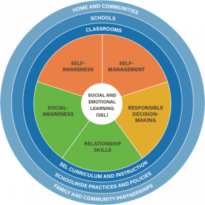 CASEL competencies circle
